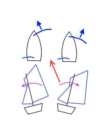 20 ways to boost Lug rig and lug sail performance! Rigging and