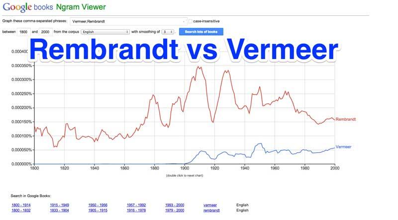 Una indagine sulla fortuna nei secoli di Rembrand e Vermeer condotta attraverso il Ngram viewer di Google Books.