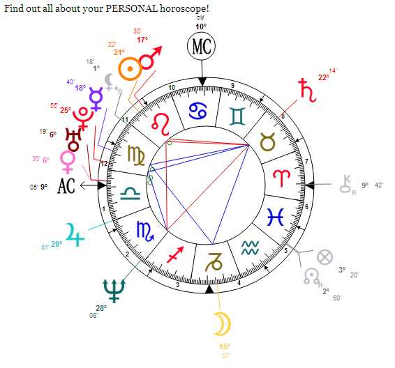 How to Read Your Computer Generated Astrology Chart