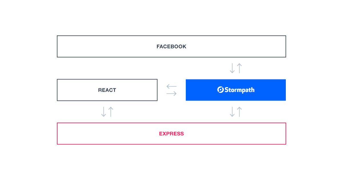 Add Facebook Login to Your Existing React Application - Stormpath