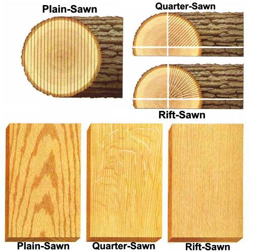 Sawn-Lumber