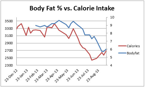 Update 1 - How Calorie Intake Affects Weight  Body Fat Percentage