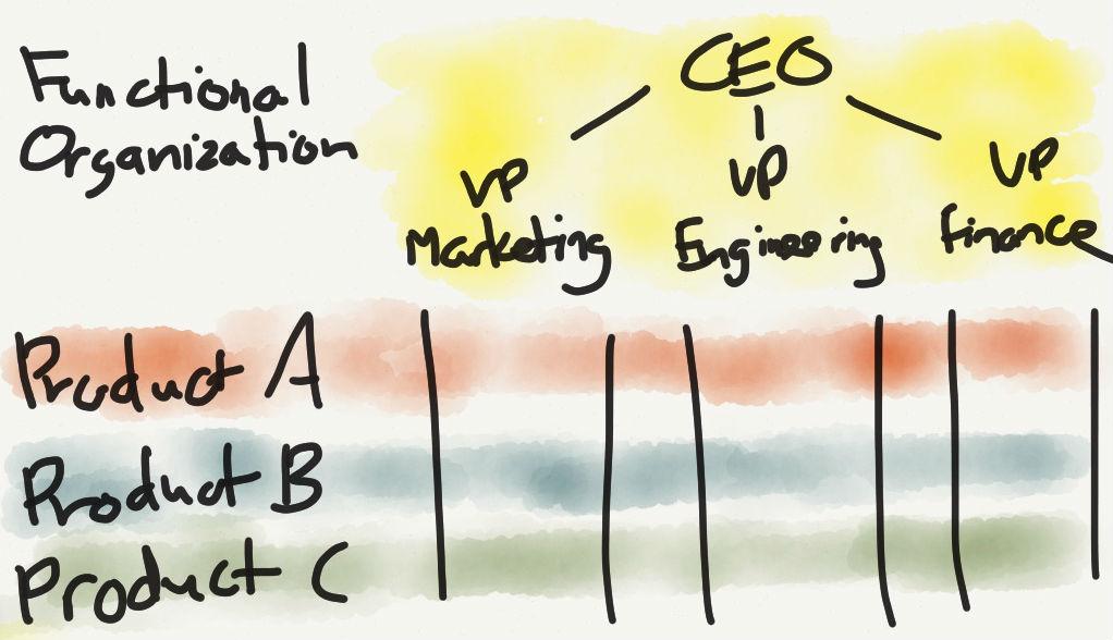 Apple\u0027s Organizational Crossroads \u2013 Stratechery by Ben Thompson