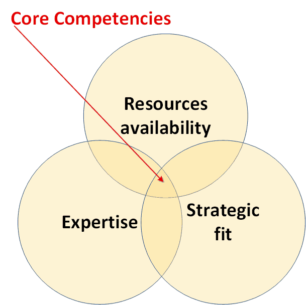 core competencies in a company commerce essay Case 10 nucor corporation and the us steel  follows this summary gives you  considerable detail  op and then use a firm's core competencies to select.