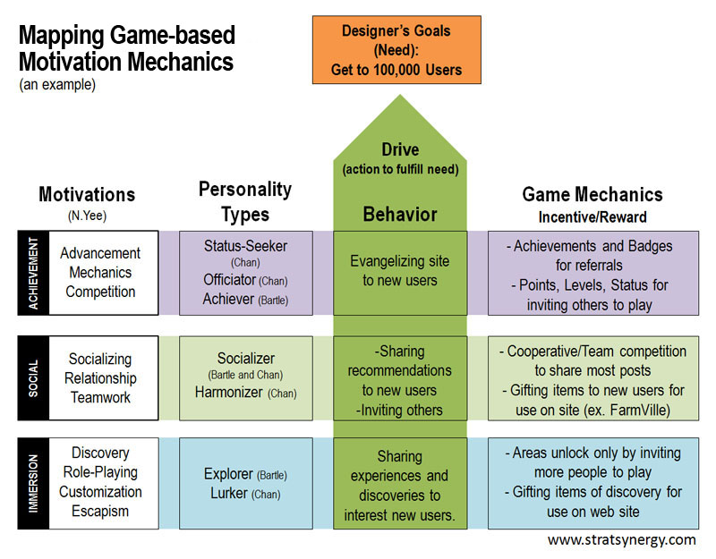 Motivations and Personality Types Strategic Synergy