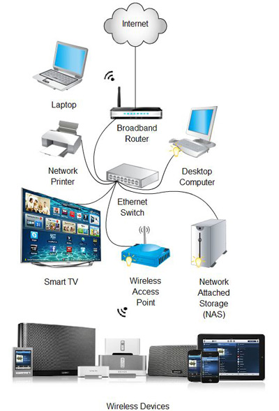 typical wireless home network server diagram