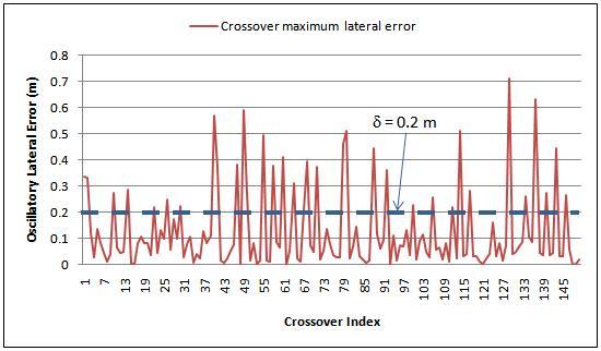 Oscillatory Behavior Analysis Example7+ behavior analysis samples