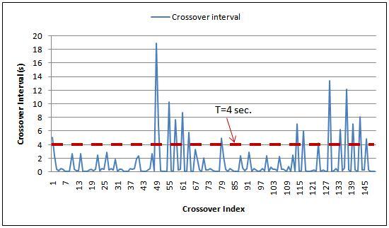 Oscillatory Behavior Analysis Example