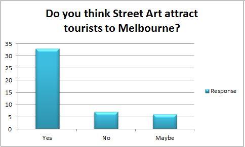 Survey Statistics - Street Art in Melbourne