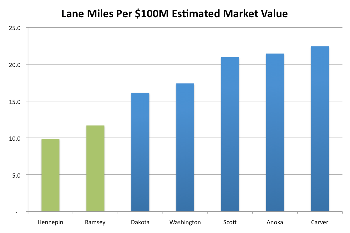 Miles And More Upgrade Chart Chart Of The Day Lane Miles Per Estimated Market Value Streets Mn