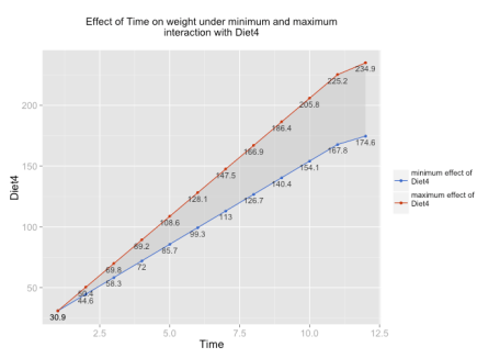 Interaction of Time and Diet, with value labels
