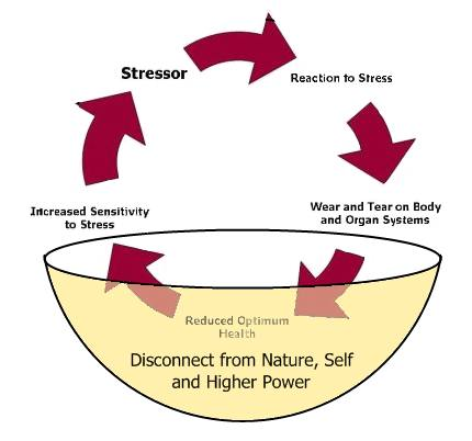 Spiritual Ways to Manage Stress Reconnect with Yourself, Spirit and