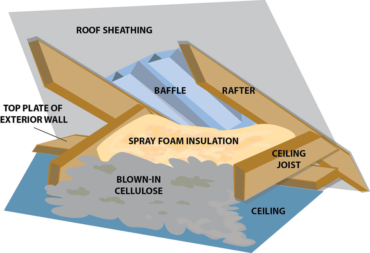 Different Types Of Foam Attic Insulation Methods Startribune
