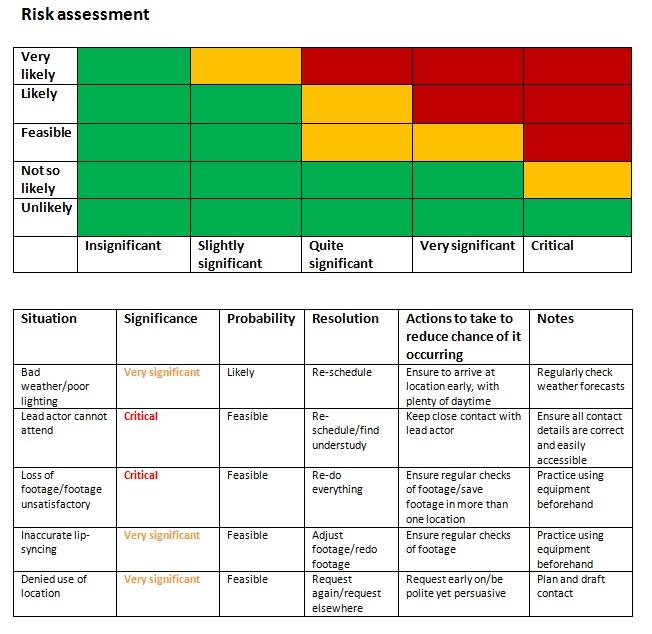 Planning Phase 2 Risk assessment stuartallenmedia - product risk assessment