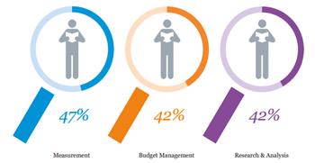 Biggest PR skills gap graphic