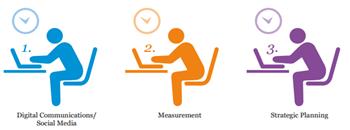 PR Academy Trends Survey PR Skills 2014 most demanded PR training graphic