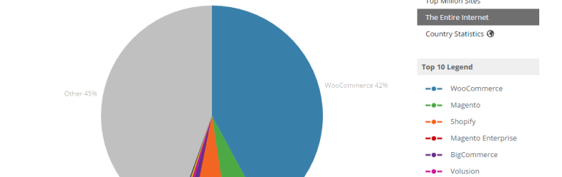 woocommerce builtwith entire-internet stats december 2016