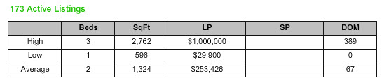 Stuart Florida Condos for Sale and Sold Report 34996 ZIP Code December 2013
