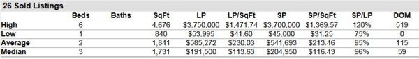 Hobe Sound Florida Homes for Sale and Sold Report 33455 ZIP Code February 2014