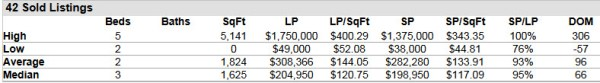 Hobe Sound Florida Homes for Sale and Sold Report 33455 ZIP Code April 2014