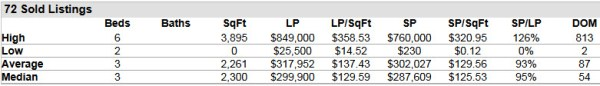 Palm City FL 34990 Residential Market Report May 2014