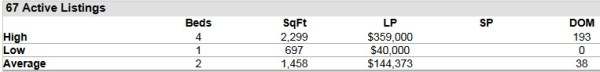 Stuart FL 34997 Condo Market Report June 2014