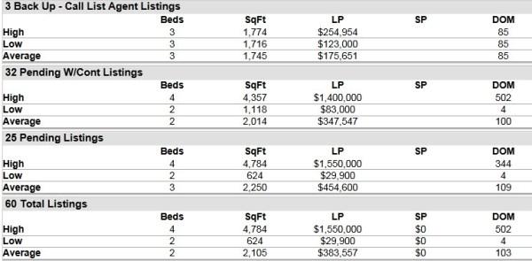 Hobe Sound FL 33455 Residential Market Report August 2014
