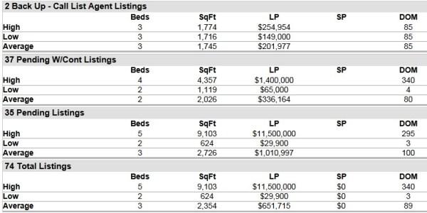 Hobe Sound FL 33455 Residential Market Report September 2014