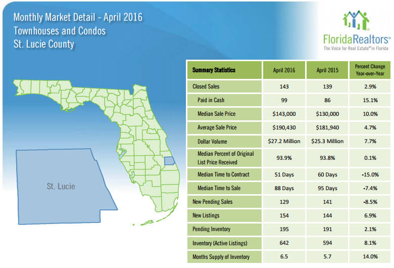 April 2016 Monthly Market Detail St Lucie County Townhouses and Condos