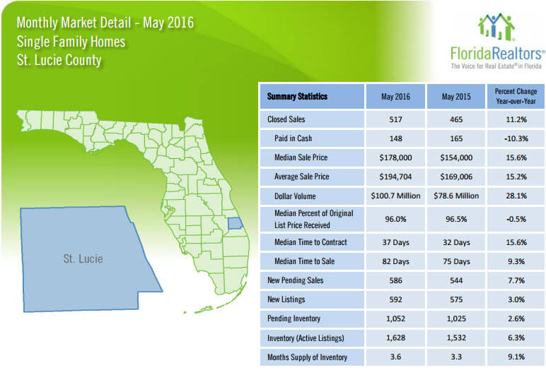 May 2016 Monthly Market Detail St Lucie County Single Family Homes