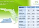 Martin County Single Family 2nd Quarter Market Report