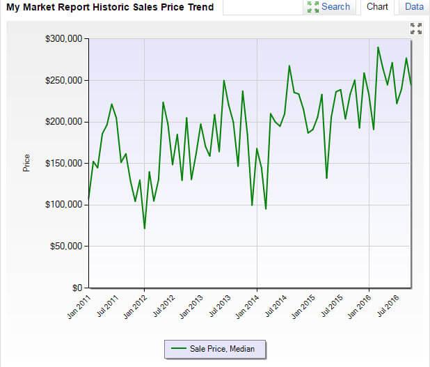 Hobe Sound FL 33455 Residential Market Report October 2016