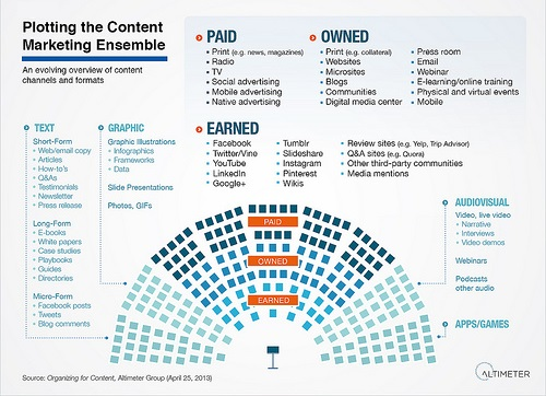 Content Marketing Strategy 59 Different Channels  Formats