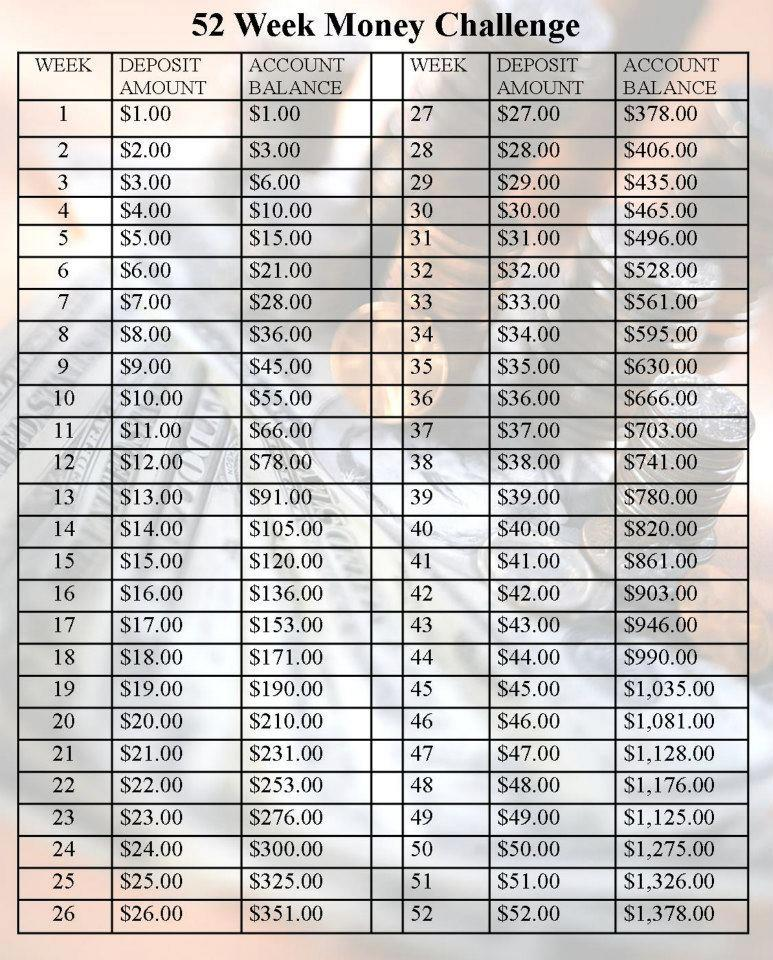 Spaarplan useful utensils Pinterest 52 week money challenge - free profit and loss template