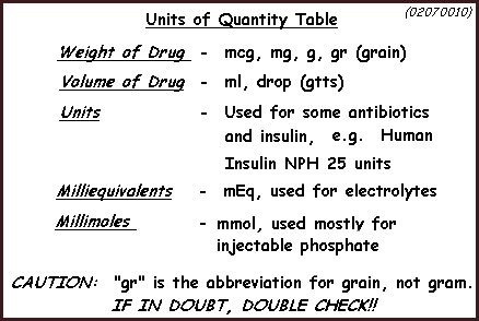 Calculations Quantities Dilutions And Concentrations