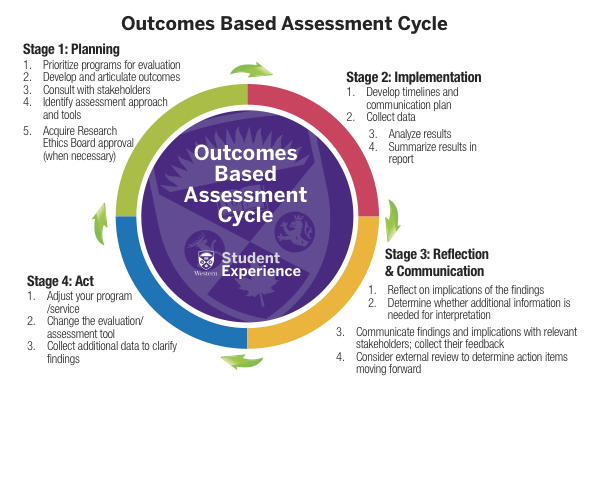 Outcome-Based Assessment - Student Experience - Western University