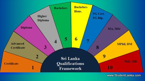 SLQF Qualification Framework