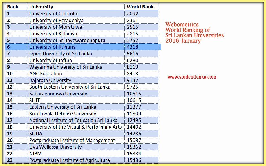 sri lankan university ranking 2016