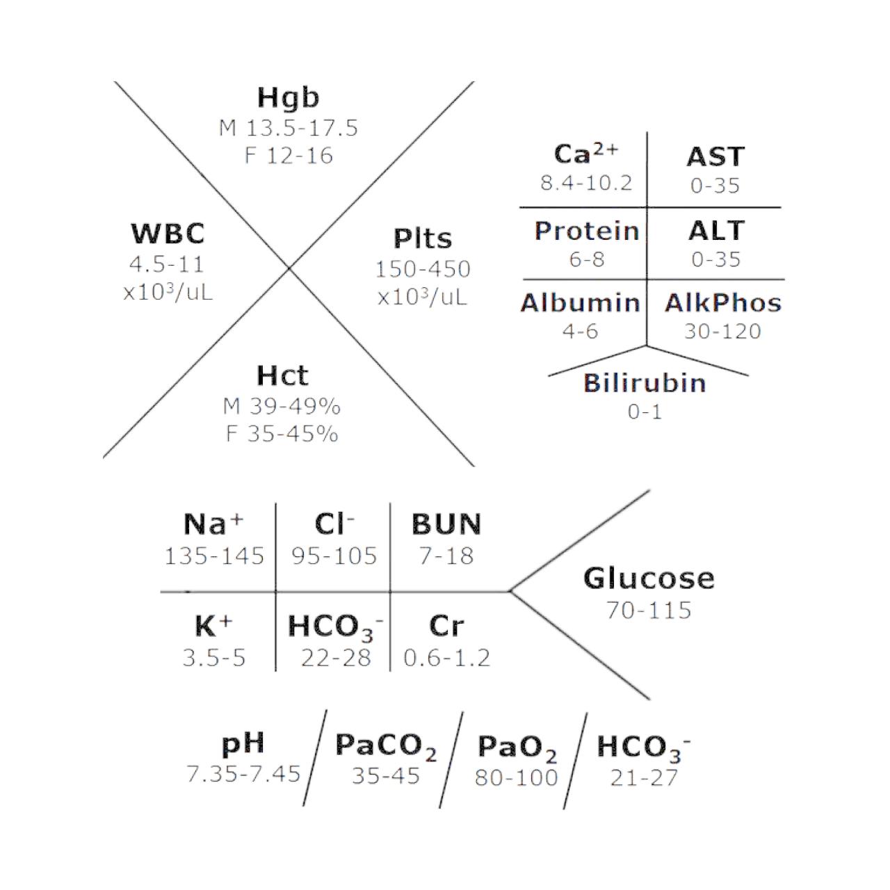 fishbone lab values diagram