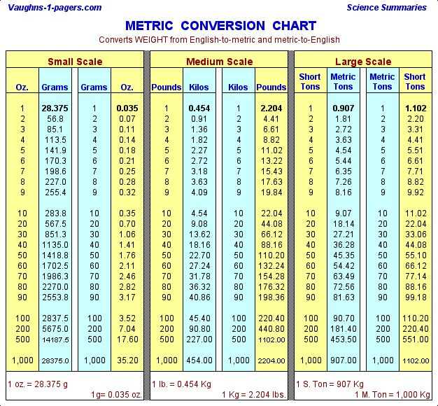 weight and measure charts - Intoanysearch