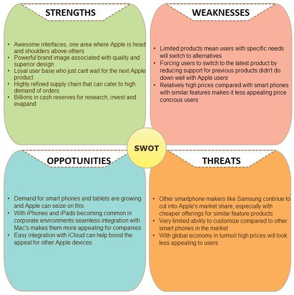SWOT Analysis Definition, Importance  Advantages \u2013 StudiousGuy