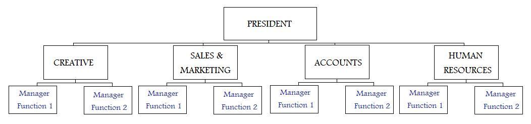 flat organizational structure - Minimfagency - departmental structure template
