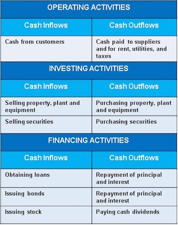 The Six-Step Process for Preparing a Statement of Cash Flows - Video