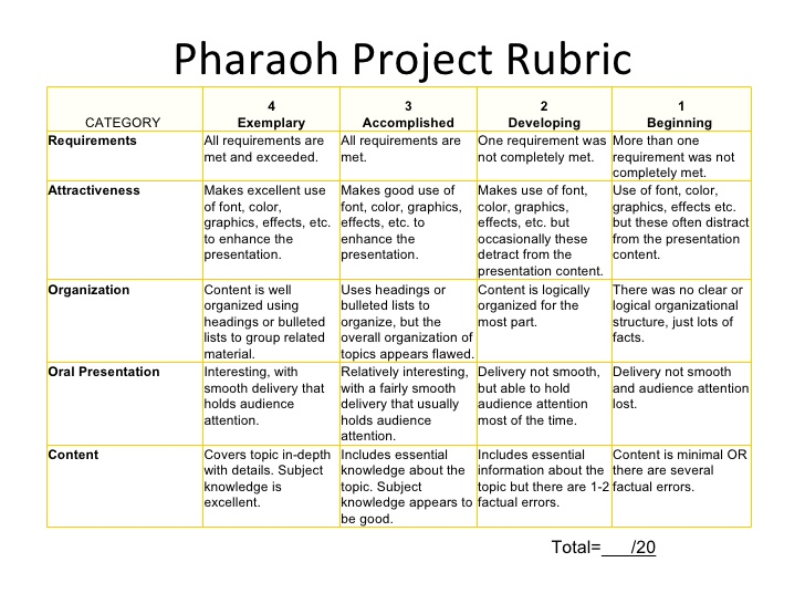 Social Studies Project Rubric Examples Study - rubrics for project based learning