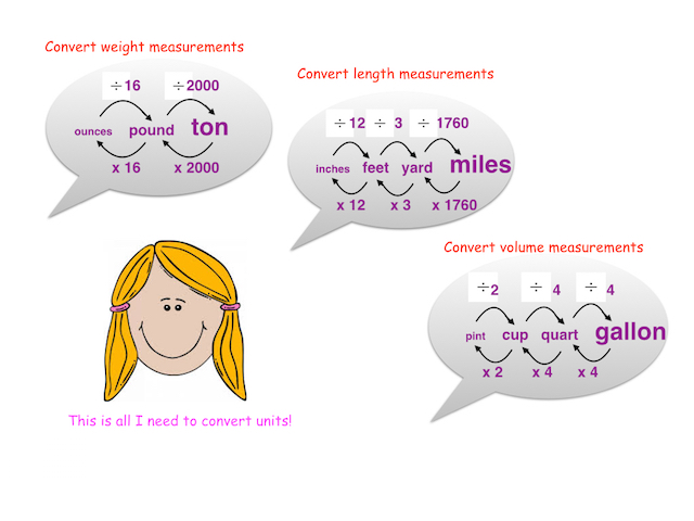 Measurement Conversions Lesson for Kids Study