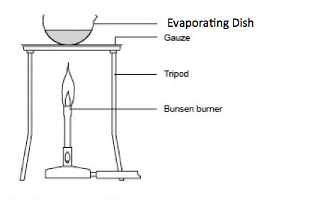Evaporating Dish Definition Functions Video Lesson