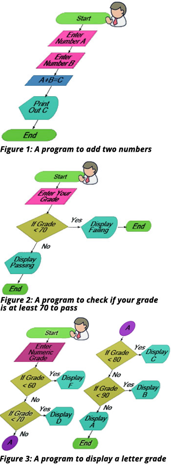 Flowchart Symbols in Programming Definition, Functions \ Examples - sample flow chart