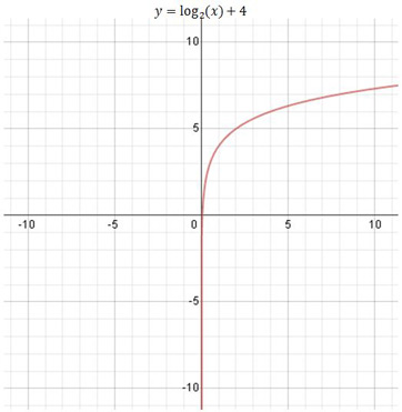 Basic Graphs  Shifted Graphs of Logarithmic Functions Definition