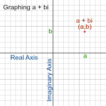 Modulus of a Complex Number Definition  Examples Study