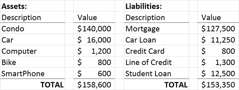 personal balance sheet definition - Ibovjonathandedecker